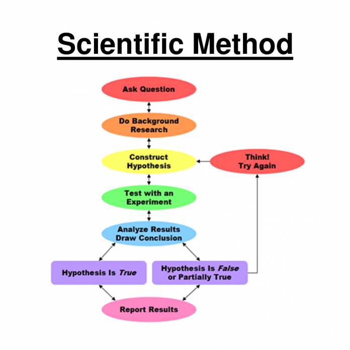 bio 100 scientific method This file contains bio 100 week 1 assignment the scientific method order your paper today and have it written by a professional you will get assigned a top 10 writer.