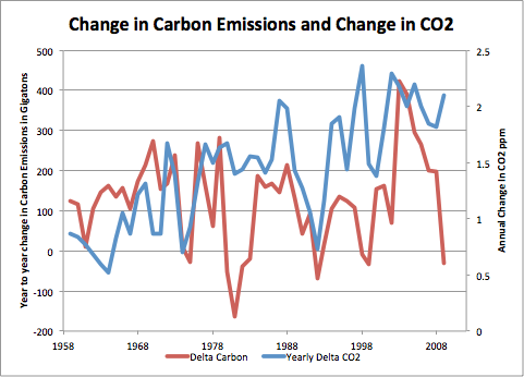 CO2 Plotted against Carbon Emissions